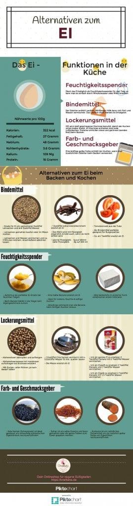 Eiersatz Infografik